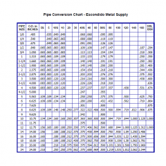 Pipe Conversion Chart